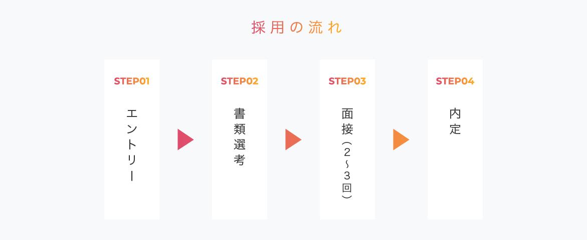 中途採用の流れ:エントリー→一次面接→二次面接→内定